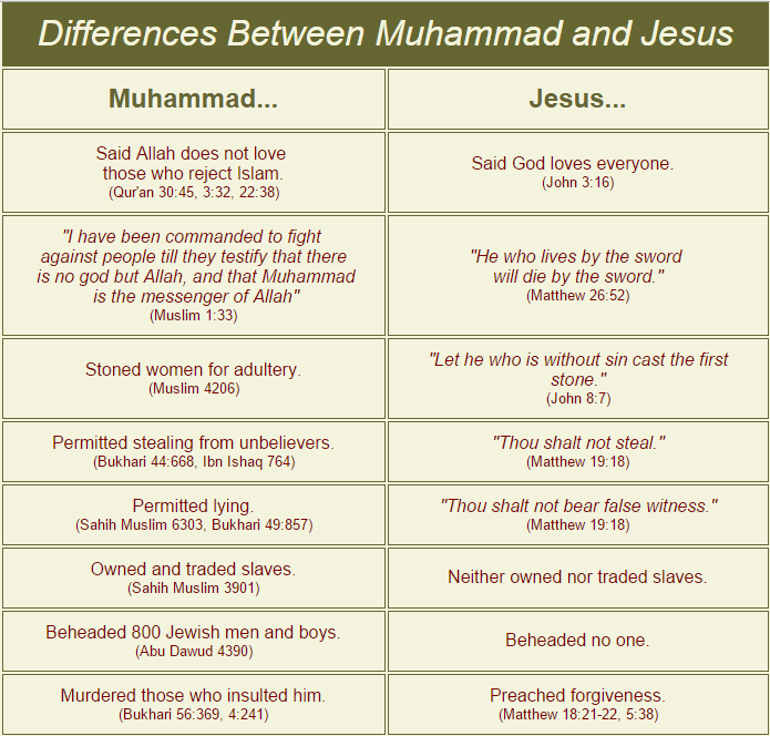 a comparison of jesus and muhammad essay