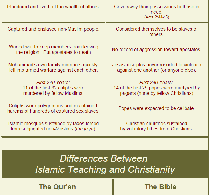 a comparison of philosophies between islam and christianity Compare christianity and islam christianity and islam are the two largest religions in the world to illustrate the similarities and differences between these religions, the following charts compares the origins, beliefs and practices of christianity and islam.