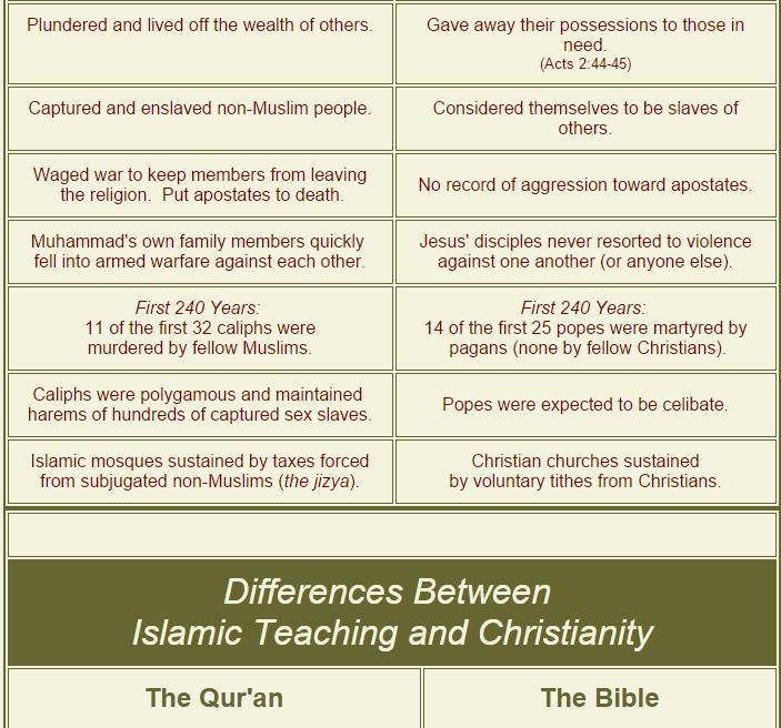 Unterschied Moslem Und Islam