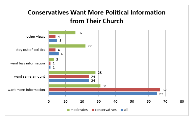 Among the national sample of spiritually active Christian conservatives and moderates, only one in ten people said their church has been very involved in the election process in the last two voting cycles (2012, 2014).