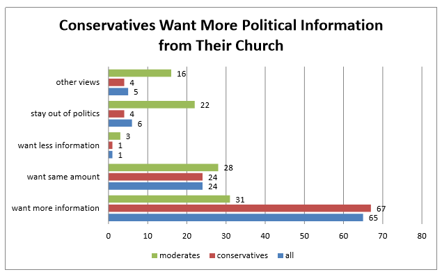 Christian conservatives indicated they want their church to get in the game: six out of ten (58%) said they want their church to be more involved in the election process.